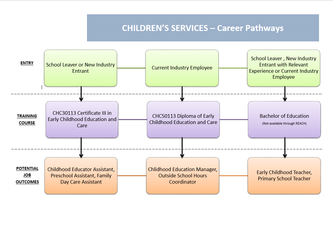 Goals Program For Veterans - filecloudop |Dps Career Clusters And Pathways