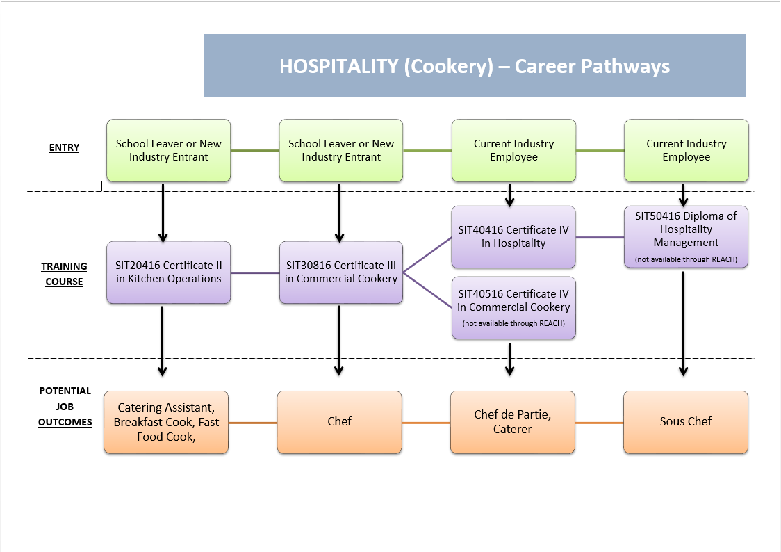 Fields, Models and Google images on Pinterest |Dps Career Clusters And Pathways